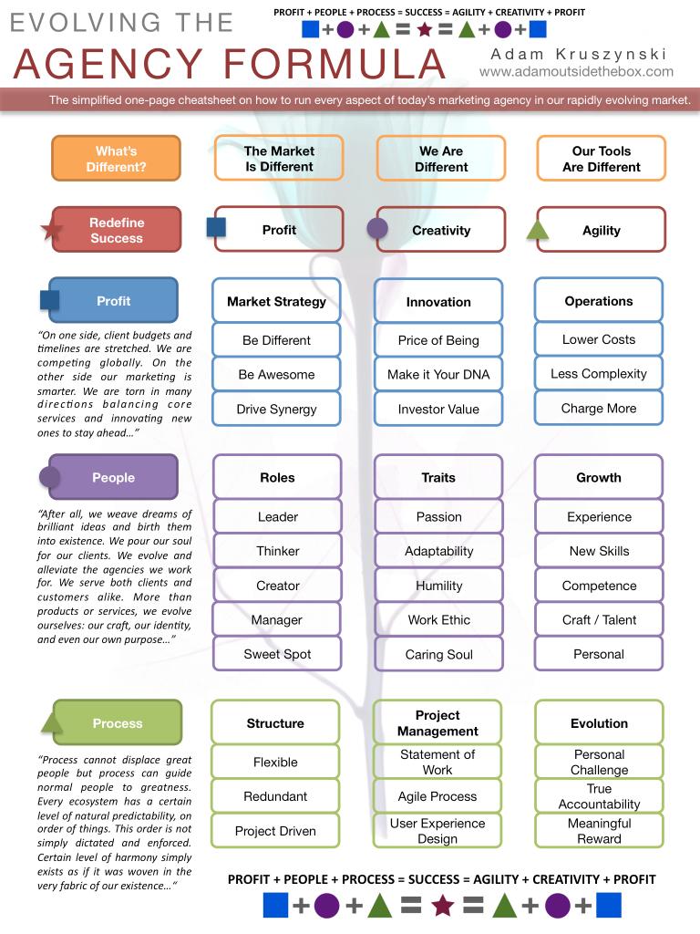 evolving agency infograph july12