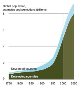 World-Population-growth-chart